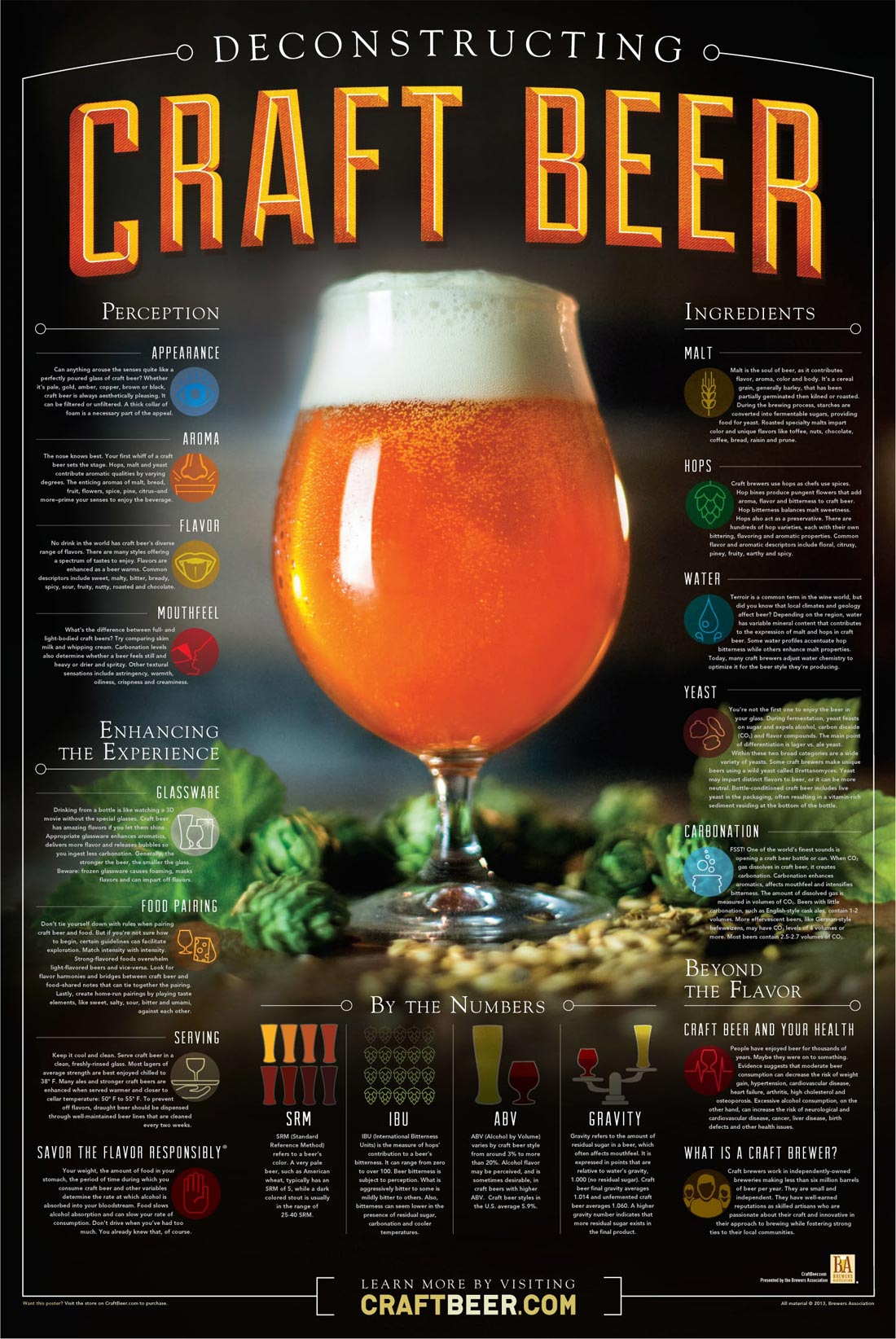 Luuuke Deconstructing Craft Beer Poster